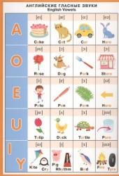 Английские гласные звуки. English Vowels. Справочные материалы