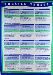 Времена английского глагола в действительном и страдательном залоге. (Сводная таблица). English tenses (А4)